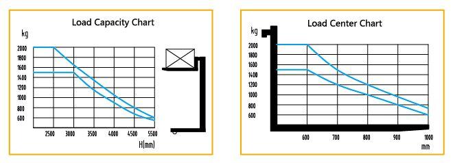 Грузоподъемность в зависимости от высоты и центра тяжести